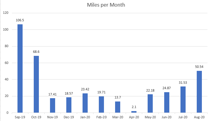 September 2019 to August 2020 running stats